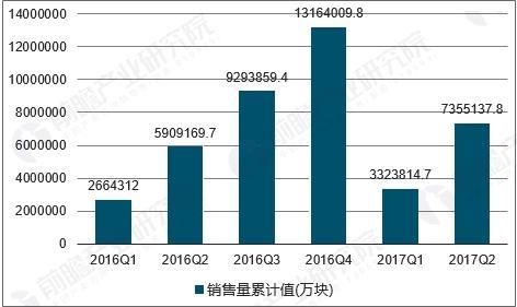 中国集成电路销售量走势图