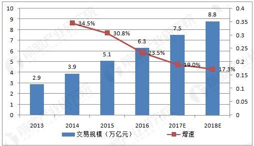 2013-2018年中国跨境电商交易规模及预测