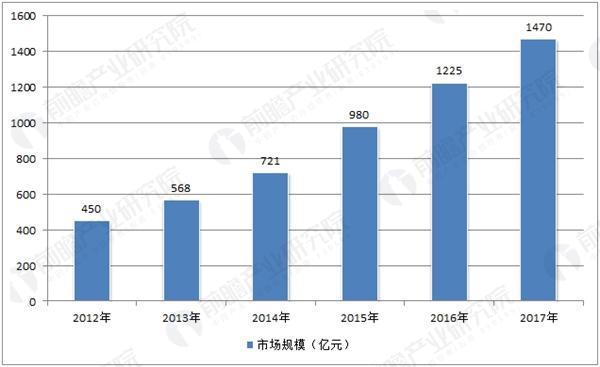 2012-2017年中国宠物行业市场规模走势
