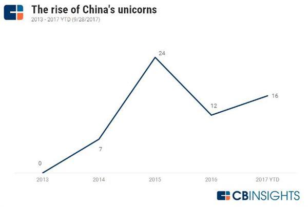全球独角兽版图:美国地位动摇 中国前10名中占得7席