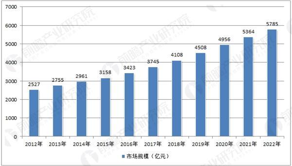 中国日化行业市场规模走势预测