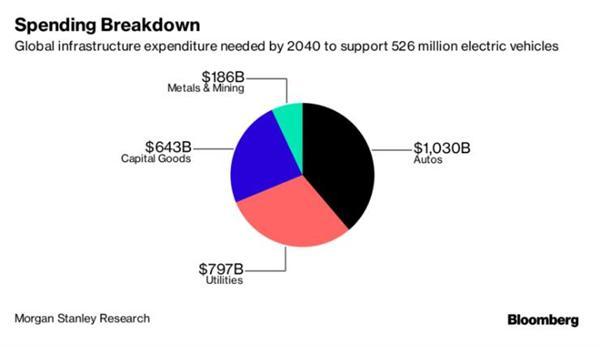 摩根士丹利:特斯拉电动汽车网络资金缺口达2.7万亿美元