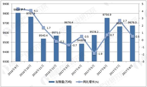 2016-2017年中国钢材单月产量走势图