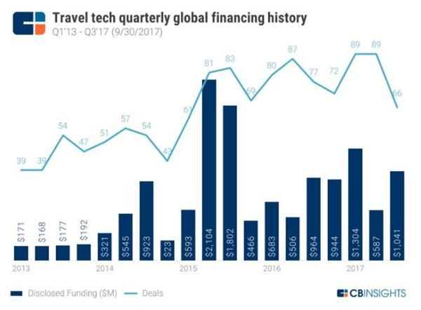 旅游科技公司经历了动荡的一年 但新兴市场潜力巨大有望重塑旅游业