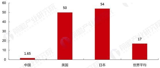 中、美、日农用航空作业占耕地面积比例(%)