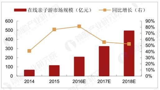 在线亲子游市场规模及其增长