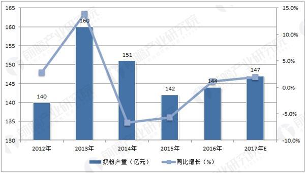中国奶粉产量走势预测