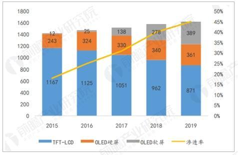 2015-2019手机用OLED快速渗透