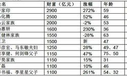 许家印登顶首富成19年来最有钱中国首富 蚂蚁金服董事长质疑榜单真实性