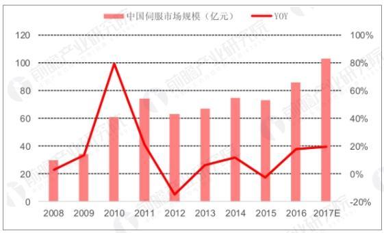 中国伺服市场规模