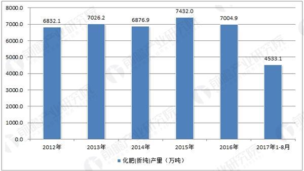 中国化肥(折纯)产量走势
