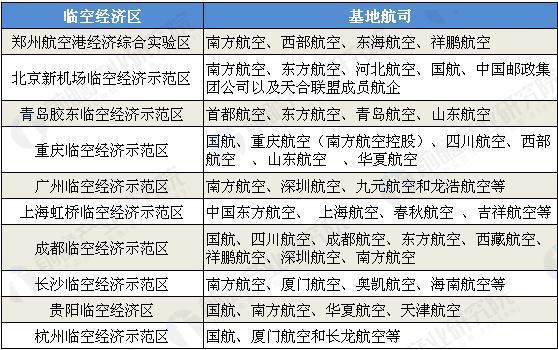各国家级临空经济示范中心基地航司.JPEG