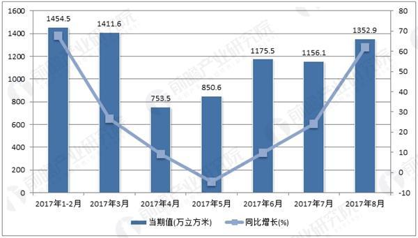 2017年1-8月中国金属集装箱产量走势