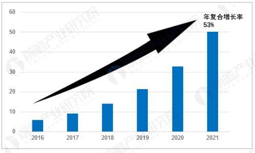 人工智能芯片市场规模预测