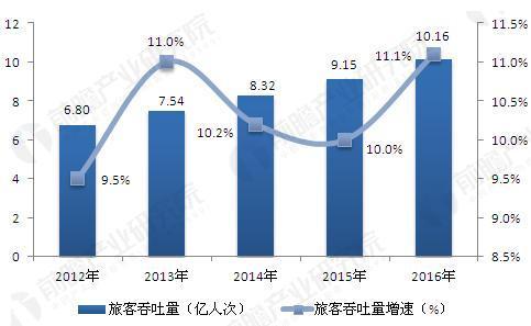 2012-2016年中国民航机场旅客吞吐量.JPEG