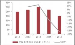 金属集装箱产量明显回升 <em>市场</em>需求值得期待