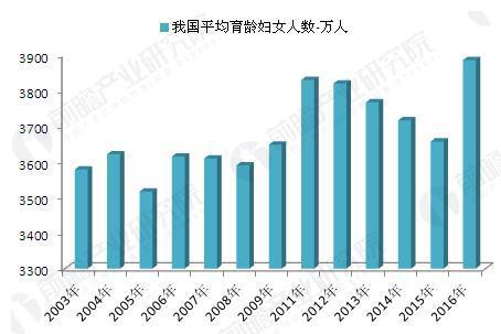 2003-2016年我国平均育龄妇女人数(单位:万人)