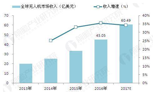 2013-2017年全球无人机销售收入及预测(单位:亿美元,%)
