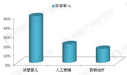 不孕不育各诊疗方法怀孕率对比(单位:%)