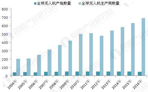 2004-2016年全球无人机产地及生产商数量(单位:个)
