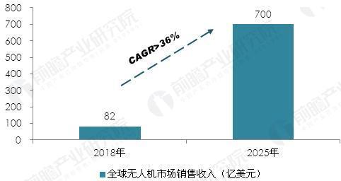 2018-2025年全球无人机市场规模预测(单位:亿美元,%)
