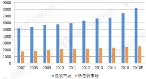 2007-2016年全球包装市场和纸包装市场规模