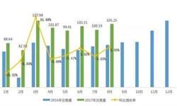 二手车市场持续高<em>景气</em> 前8月累计交易789万辆