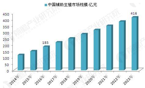 2014-2020年中国辅助生殖市场规模及预测(单位:亿元)