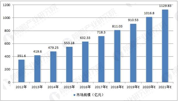 中国工程造价咨询市场规模预测