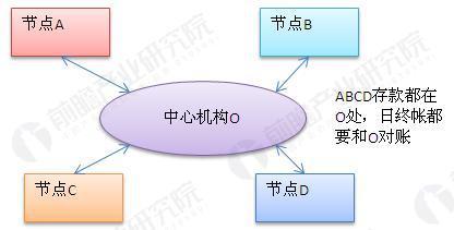 图表1:传统产业交易商业模式
