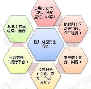 图表3:区块链行业应用领域