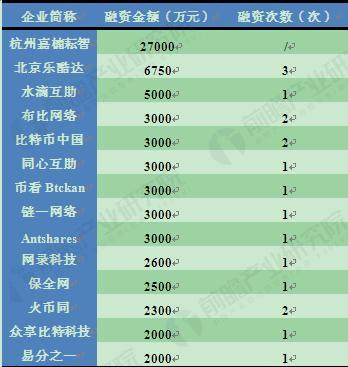 图表5:近期中国区块链企业融资情况(单位:万元,次)