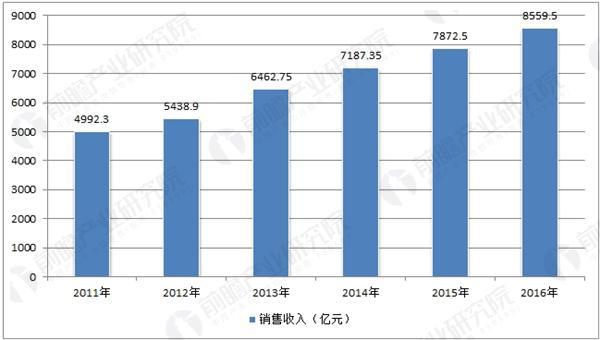 中国家具制造业主营业务收入
