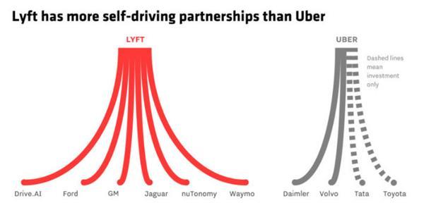 Lyft斩获Alphabet 10亿美元投资 估值110亿美元将壮大业务
