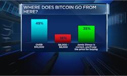CNBC调查显示:近50%受访者认为比特币价格将升破10000美元