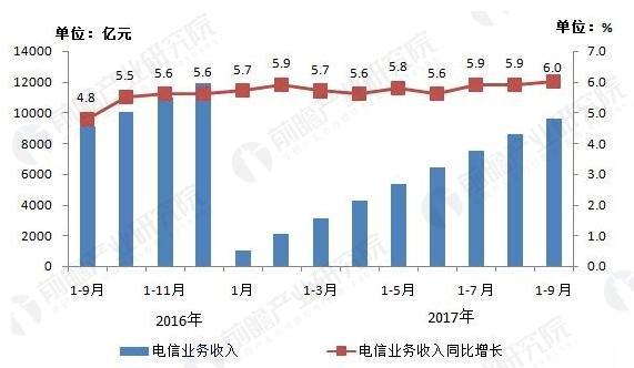 2016-2017年9月电信业务收入发展情况