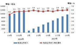 中国4G用户达9.46亿 <em>电信业务</em>收入增速加快