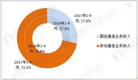 2017年1-9月电信业务收入结构占比情况