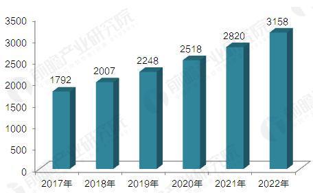 2017-2022年中国跨境辅助生殖市场容量测算(单位:亿元)