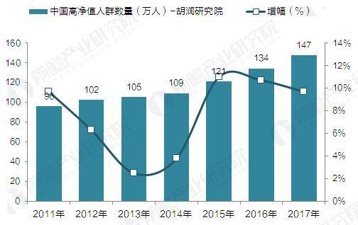 2011-2017年中国高净值人群(胡润研究院)增长情况(单位:万人,%)