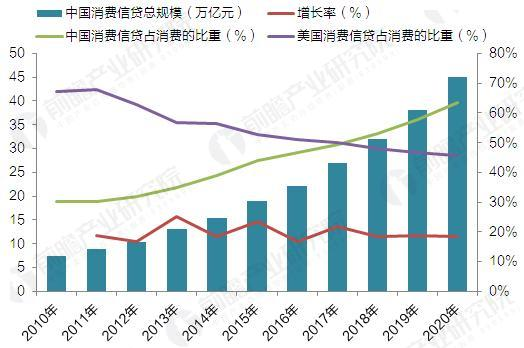 2010-2020年中国消费信贷规模及占消费的比重变化(单位:万亿元,%)