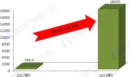 图表5:2017-2022年我国新零售商店交易规模增长趋势(单位:亿元,%)