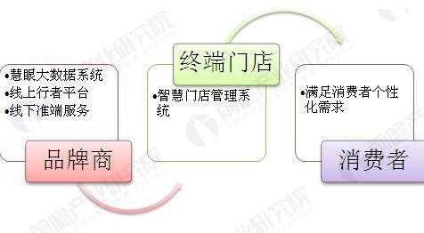 图表2:京东零售基础模式