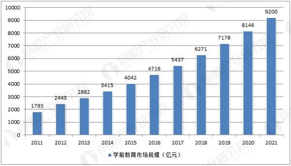 中国学前教育市场规模