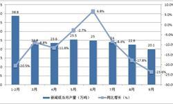 <em>新闻纸</em>供需持续下降 前9月产量累计下滑15.1%