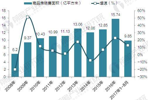 2008-2017年全国商品房销售面积及增速情况(单位:亿平方米,%)