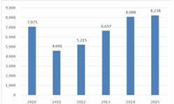 铁路建设<em>投资</em>持续增长 前9月铁路机车产量达1066辆