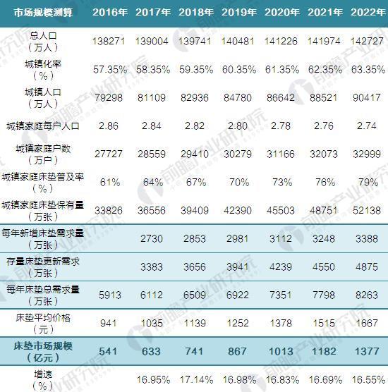 2017-2022年中国床垫行业市场规模测算(单位:万人,%,万户,万张,元,亿元)