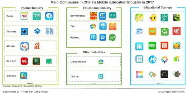 互联网带来教育方式变革 2017年二季度中国移动教育市场渗透率创新高