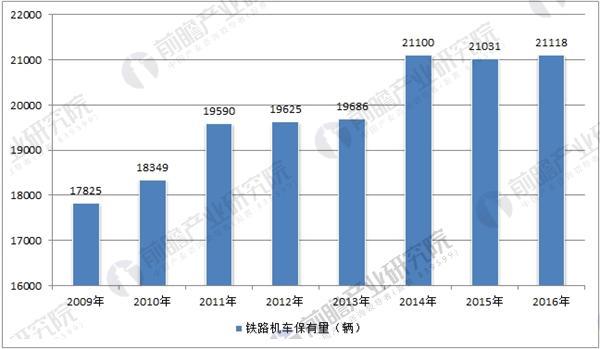 中国机车保有量